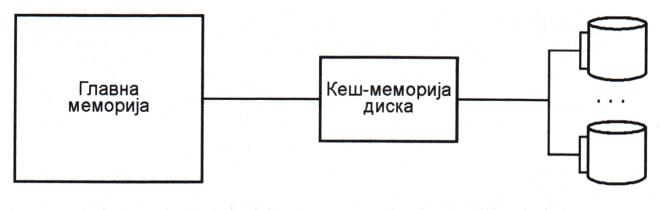 Кеш-меморија диска