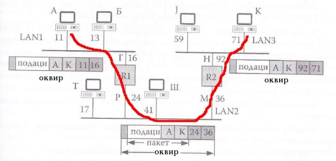 пример коришћења физичких и логичких адреса у случају када станица чија је логичка адреса А шаље оквир станици која се налази у другој локалној мрежи и чија је логичка адреса К