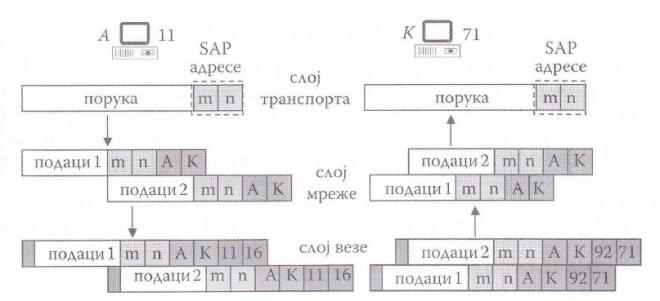 Илустрација коришћења SAP адреса за случај када процес m на станици чија је логичка адреса А шаље податке процесу n на станици чија је логичка адреса К