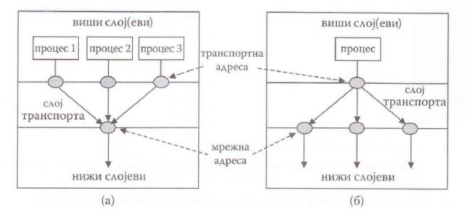 Мултиплексирање а) нагоре, б) надоле