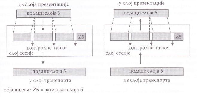 уметање контролних тачака у слоју сесије