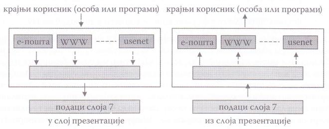 слој апликације омогућава кориснику приступ мрежи