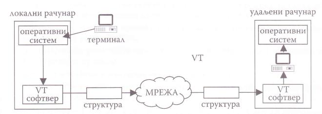 виртуелни терминал