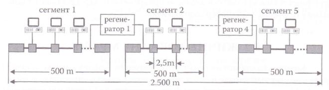 пример етернет мреже 10Base5 максималне дужине