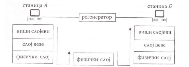 Повећање домета везе помоћу регенератора. Регенератор ради искључиво у физичком слоју