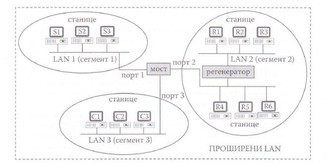 Повезивање мостом три локалне мреже које користе исте протоколе за управљање слојем везе. У LAN2 су помоћу регенератора повезана два огранка локалне мреже