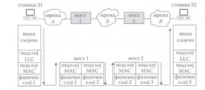 Међумрежна протоколска архитектура у случају коришћења мостова
