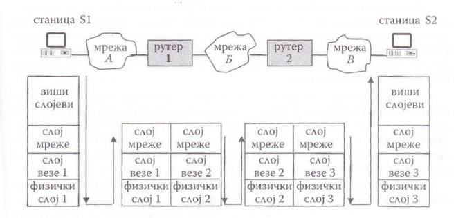 Међумрежна протоколска архитектура у случају коришћења рутера