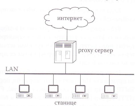 Положај proxy сервера на интернету