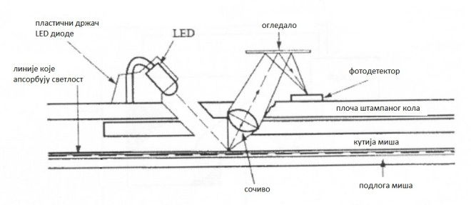 Систем оптичког миша