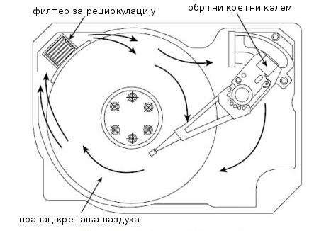 Структура ваздуха у диску