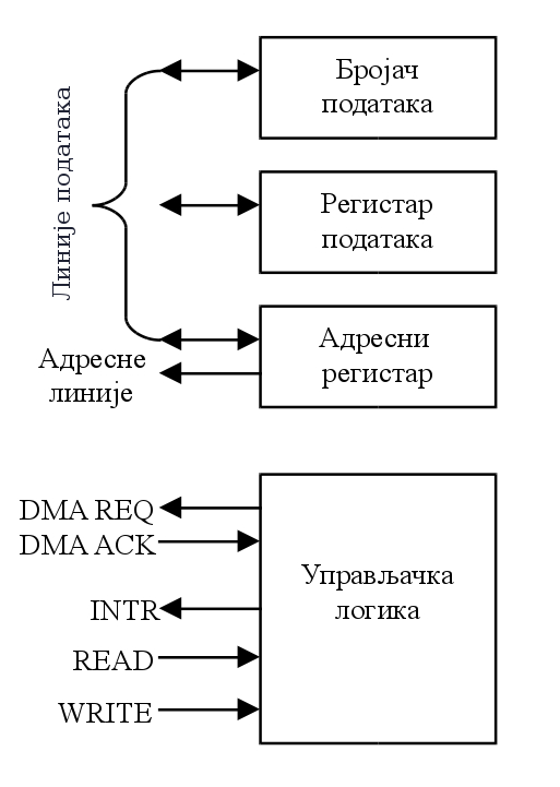 компоненте DMA контролера