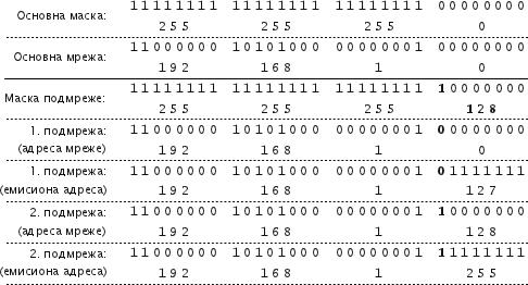 Подела мреже класе C на две подмреже