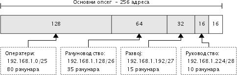 Пример поделе мреже класе C на више подмрежа