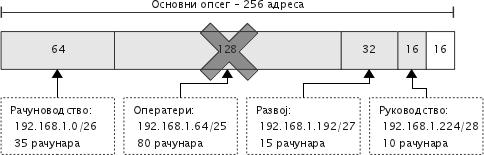 Пример неправилне поделе мреже класе C на више подмрежа