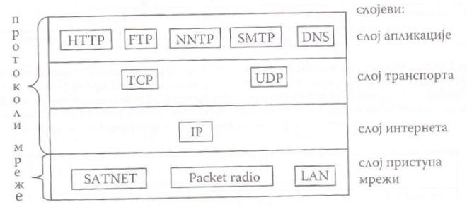 Примери протокола и мрежа у TCP/IP моделу