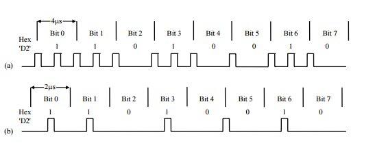 Методе кодовања за FM и MFM сигнале
