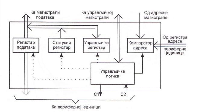 Блок шема паралелног интерфејса опште намене