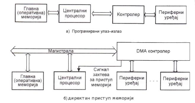 Путеви програмираног и DMA преноса