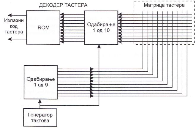 Блок-шема тастатуре