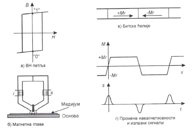 Принцип магнетног записивања