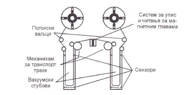 Јединица магнетне траке