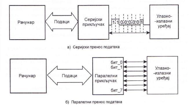 Серијски и паралелни пренос података
