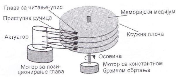 Конструкција хард диска