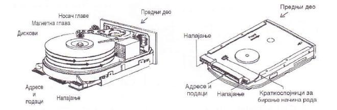 Спољни и унутрашњи изглед фиксног хард диска