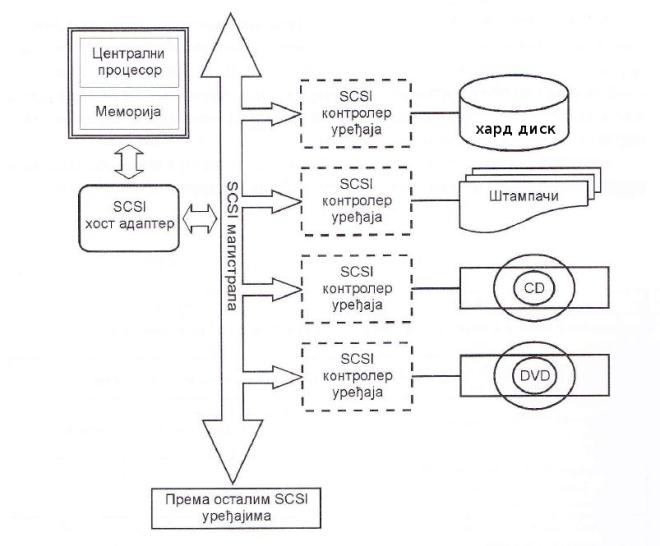 Повезивање SCSI уређаја