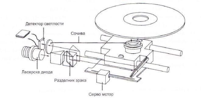 Саставни делови CD уређаја