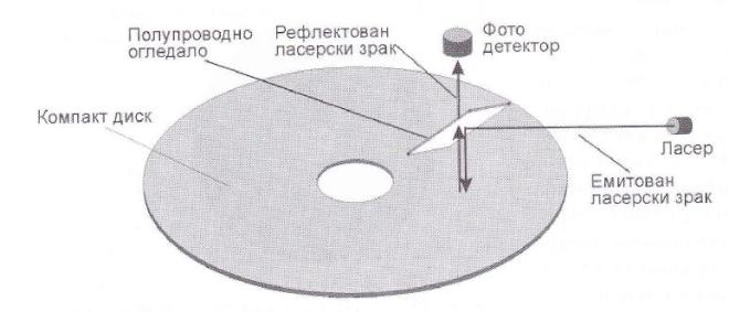 Принцип уписа и читања података на компакт диск