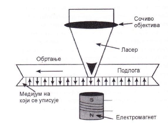 систем за уписивање података код МО дискова