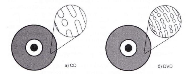 Разлика у густини записа између CD и DVD