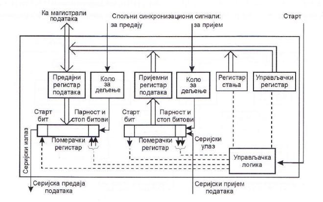 Блок–шема асинхроног серијског интерфејса