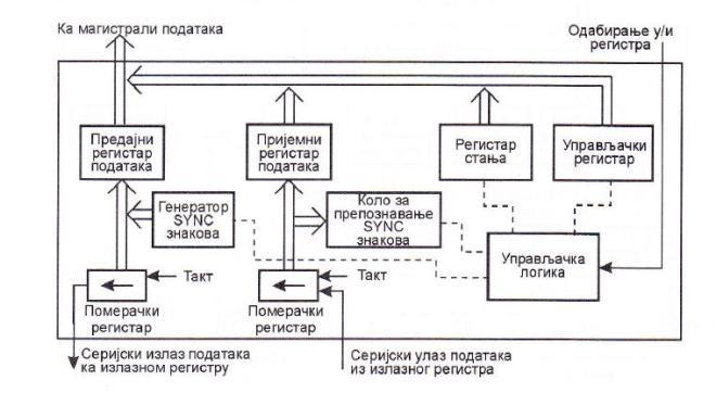 Блок–шема синхроног серијског интерфејса