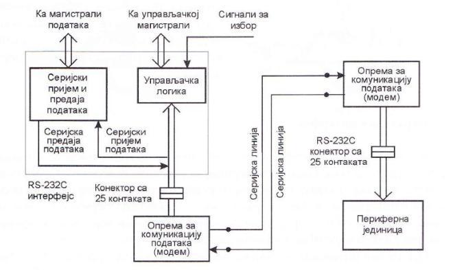 Блок–шема повезивања помоћу RS-232C интерфејса