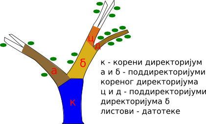 Илустрација стабла директоријума као обичног стабла, где гране представљају директоријуме, листови датотеке, а само главно стабло — корени директоријум