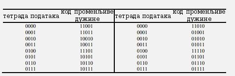 tabela4-1