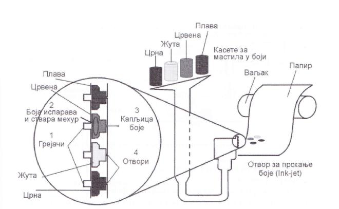 Принцип рада штампача са убризгавањем мастила