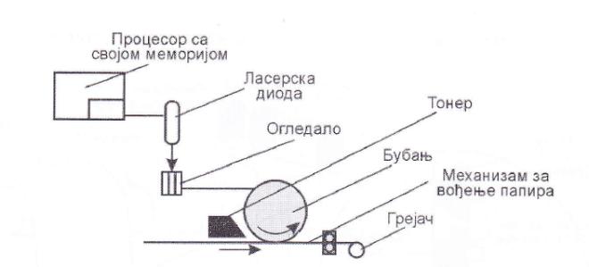 Шематски приказ основних делова ласерских штампача