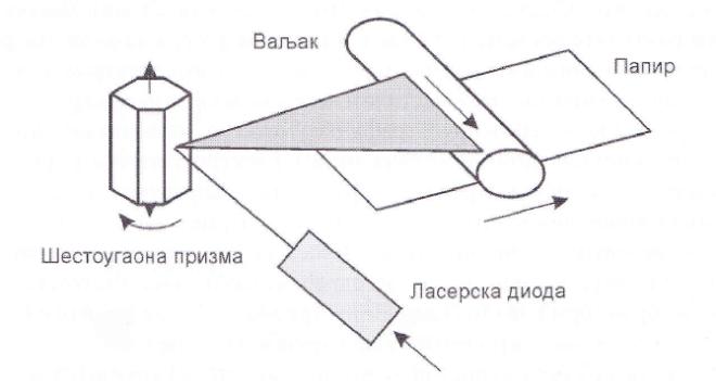 Шематски приказ рада ласерског штампача