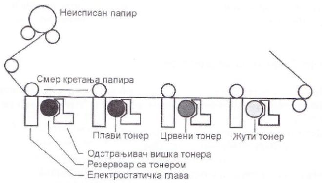 Принцип рада електростатичког плотера