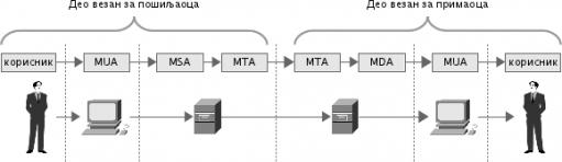 Архитектура и компоненте сервиса електронске поште