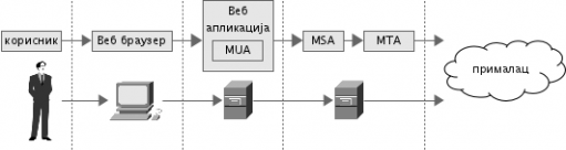 Коришћење Веб апликације као клијента електронске поште