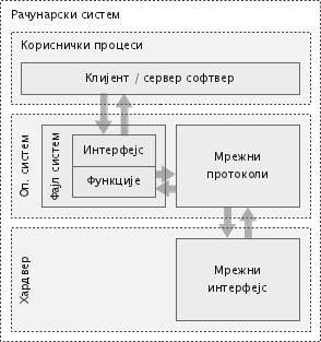 Пренос фајлова путем мрежног фајл-система