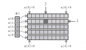 матрица помоћу низа показивача