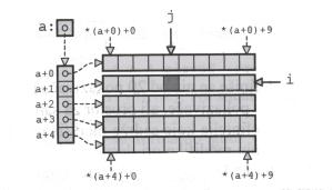 матрица помоћу показивача на показивач