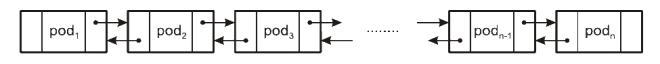 Шематски приказ двоструко повезане листе