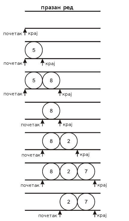 Слика 3. Шематски приказ убацивања и брисања елемената из реда